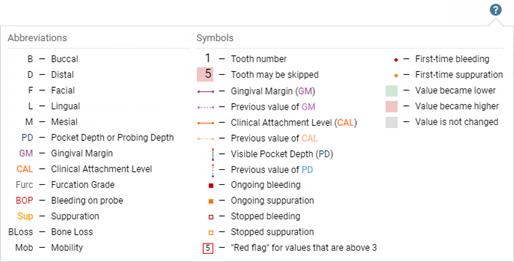 comparing perio exams dentrix ascend rh support dentrixascend com What Are the Symbols for Dental Charting Dental Charting Symbols and Meanings